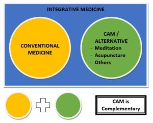 Conventional - CAM (Created by Smita Dwivedi)